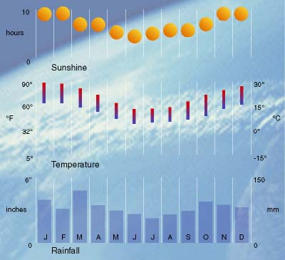 Buenos Aires Argentina Climate And Weather Buenos Aires Climate Chart