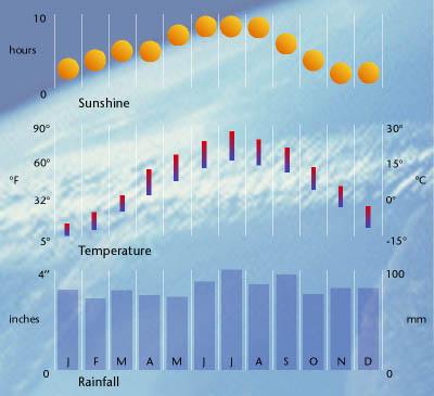 Dubai Climate Chart
