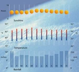 Singapore weather - Weather in Singapore - weather forecast for ...